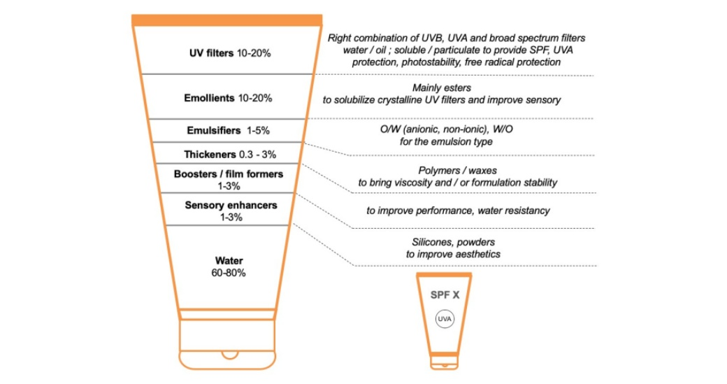TYPICAL COMPONENTS OF A SUNSCREEN FORMULATION WITH SPF 30.